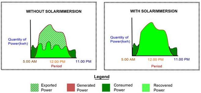 solar immersion comparison