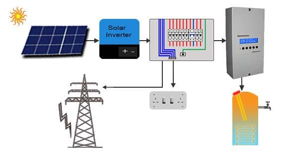 Wiring Details SolarImmersion