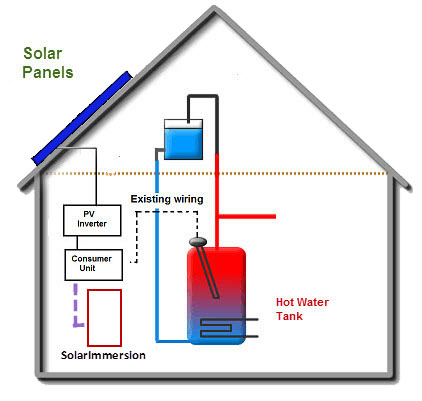 How solarimmersion immersion controller works installation of solarimmersion cheapraybanclubmaster Image collections